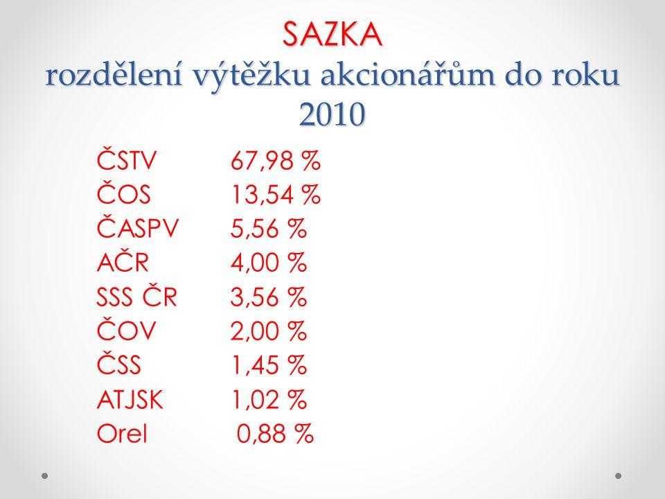 SAZKA rozdělení výtěžku akcionářům do roku 2010 ČSTV 67,98 % ČOS 13,54 % ČASPV 5,56 % AČR 4,00 % SSS ČR 3,56 % ČOV 2,00 % ČSS 1,45 % ATJSK 1,02 % Orel