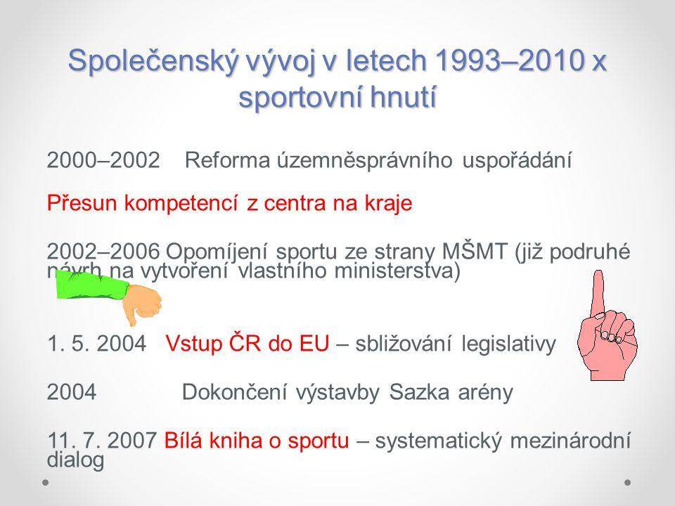 Společenský vývoj v letech 1993–2010 x sportovní hnutí 2000–2002 Reforma územněsprávního uspořádání Přesun kompetencí z centra na kraje 2002–2006 Opom