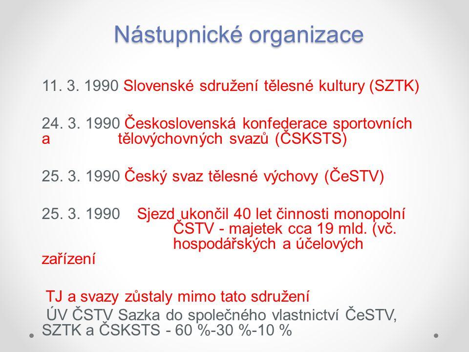 Nástupnické organizace 11. 3. 1990 Slovenské sdružení tělesné kultury (SZTK) 24. 3. 1990 Československá konfederace sportovních a tělovýchovných svazů