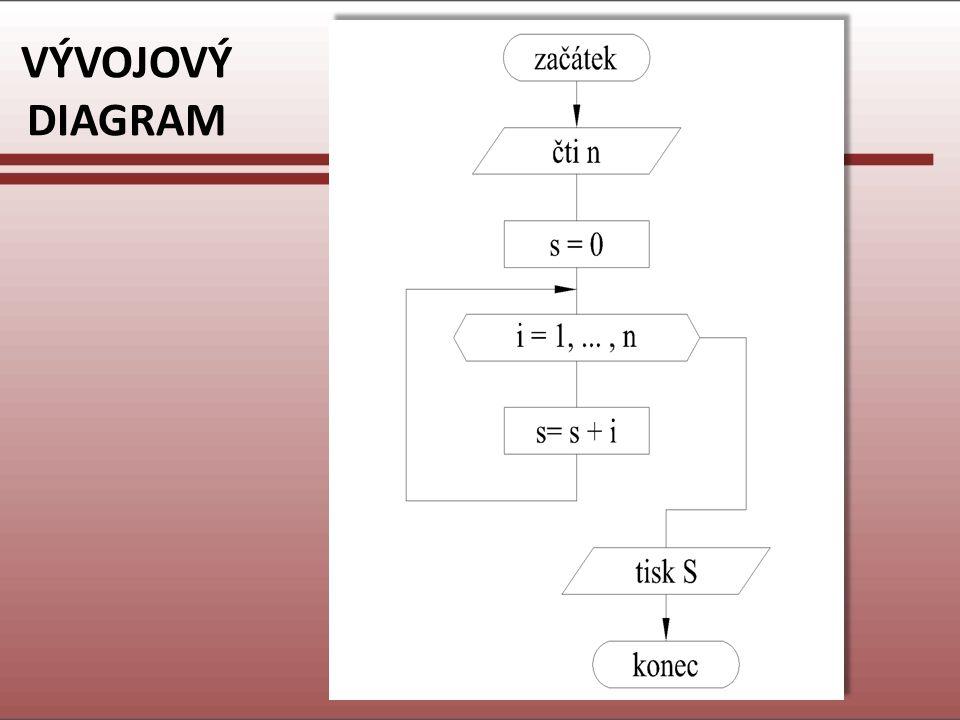 ZDROJOVÝ KÓD /* *program pro soucet 1+2+..