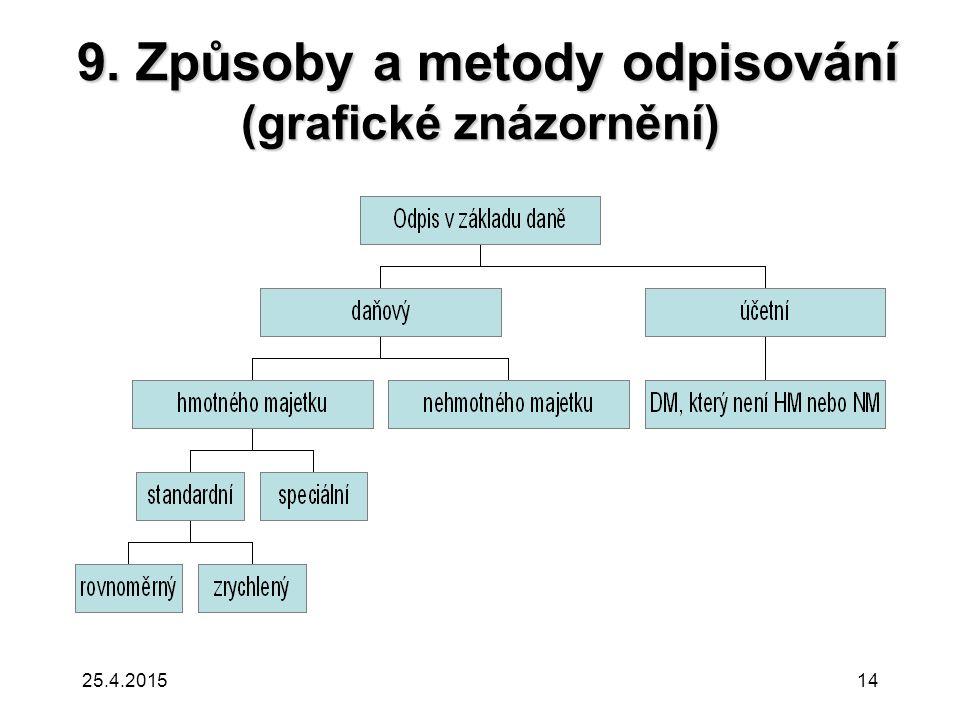 9.Způsoby a metody odpisování (grafické znázornění) 9.