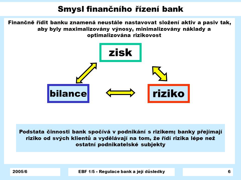 2005/6EBF 1/5 - Regulace bank a její důsledky6 Smysl finančního řízení bank Finančně řídit banku znamená neustále nastavovat složení aktiv a pasiv tak