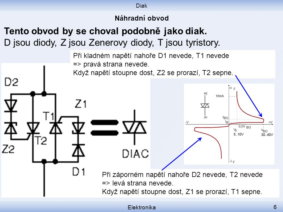 Diak Elektronika 6 Tento obvod by se choval podobně jako diak. D jsou diody, Z jsou Zenerovy diody, T jsou tyristory. Při kladném napětí nahoře D1 nev