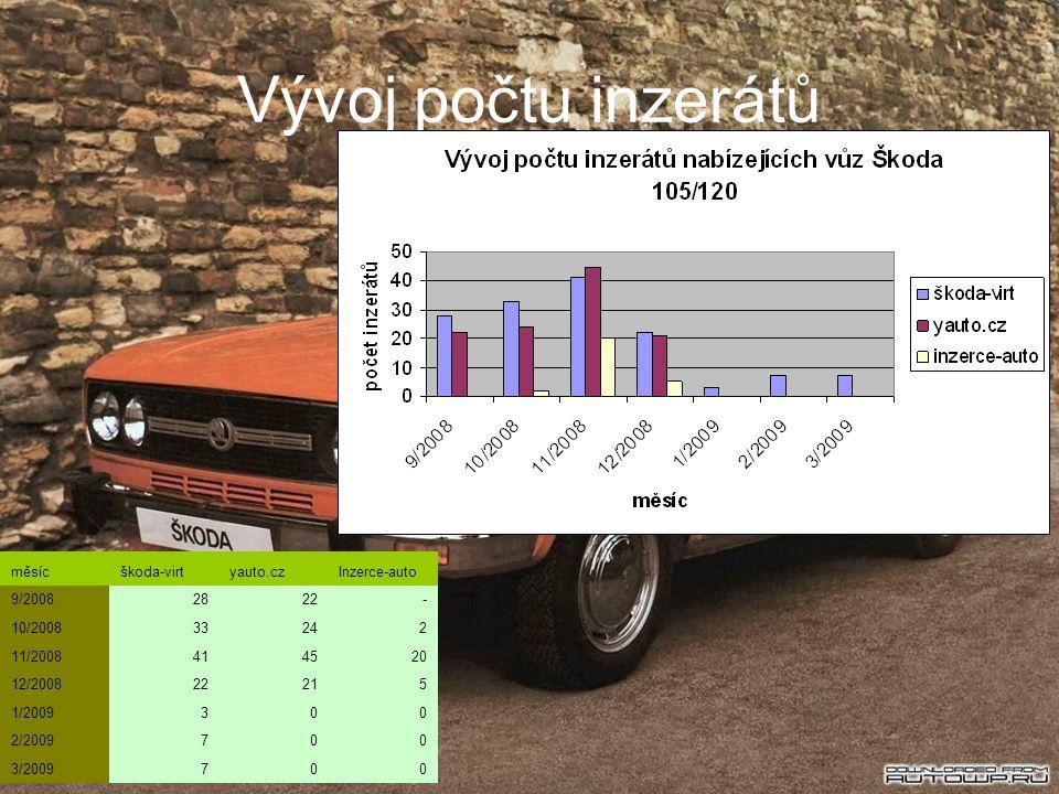 Vývoj počtu inzerátů měsícškoda-virtyauto.czInzerce-auto 9/20082822- 10/200833242 11/2008414520 12/200822215 1/2009300 2/2009700 3/2009700