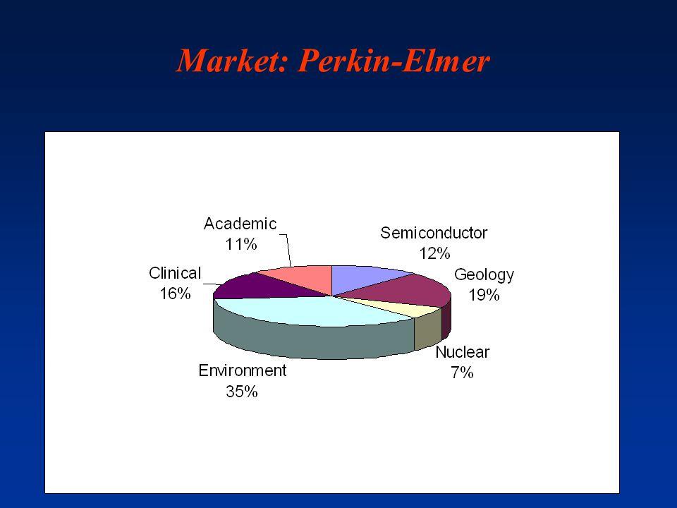Market: Perkin-Elmer