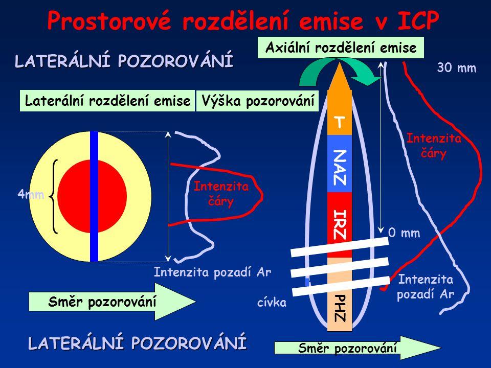 Prostorové rozdělení emise v ICP Směr pozorování Intenzita čáry Intenzita pozadí Ar 4mm Laterální rozdělení emise 30 mm cívka T NAZ IRZ PHZ 0 mm Axiál