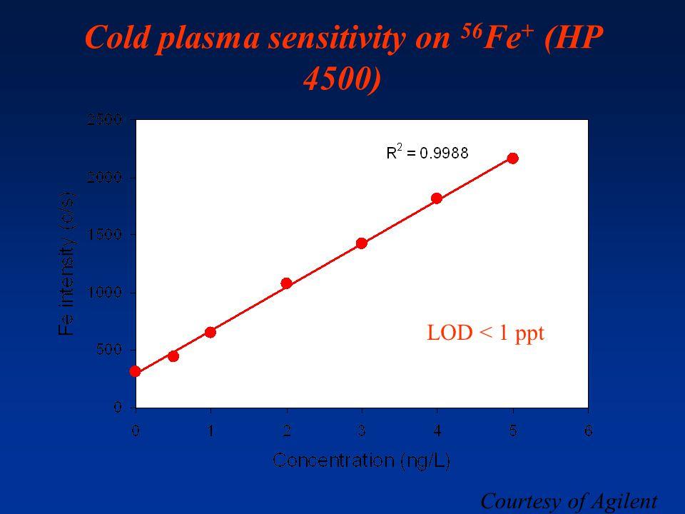 Cold plasma sensitivity on 56 Fe + (HP 4500) Courtesy of Agilent LOD < 1 ppt