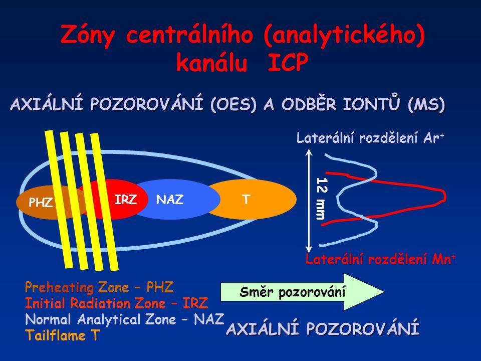 Zóny centrálního (analytického) kanálu ICP TNAZ IRZ 12 mm Laterální rozdělení Mn + Laterální rozdělení Ar + AXIÁLNÍ POZOROVÁNÍ (OES) A ODBĚR IONTŮ (MS