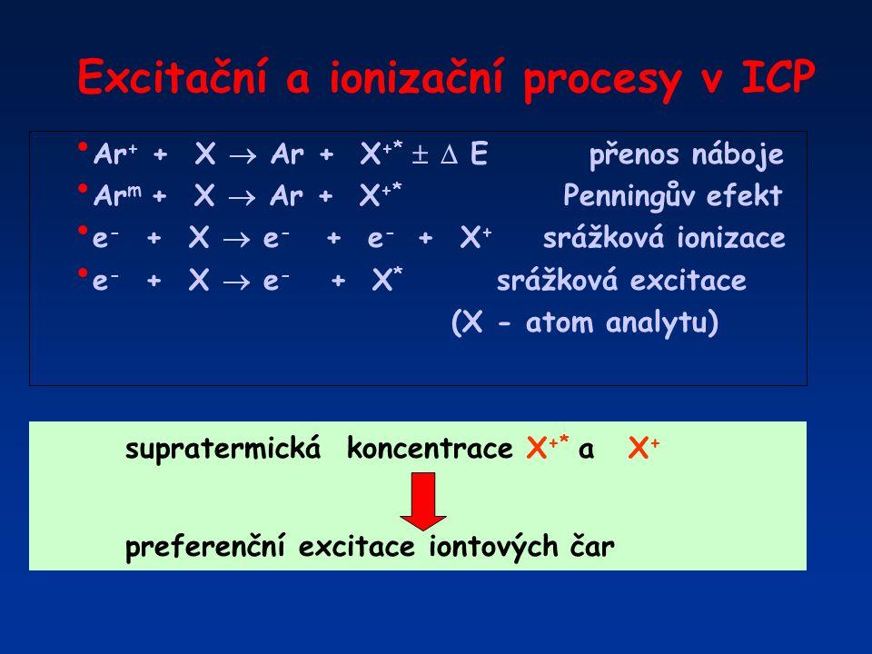 Excitační a ionizační procesy v ICP Ar + + X  Ar + X +*   E přenos náboje Ar m + X  Ar + X +* Penningův efekt e - + X  e - + e - + X + srážková i