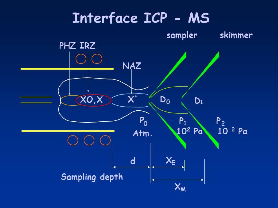P PP d X X D D XO,X X + 0 1 0 1 2 E M samplerskimmer Interface ICP - MS Sampling depth NAZ IRZPHZ Atm. 10 2 Pa10 -2 Pa