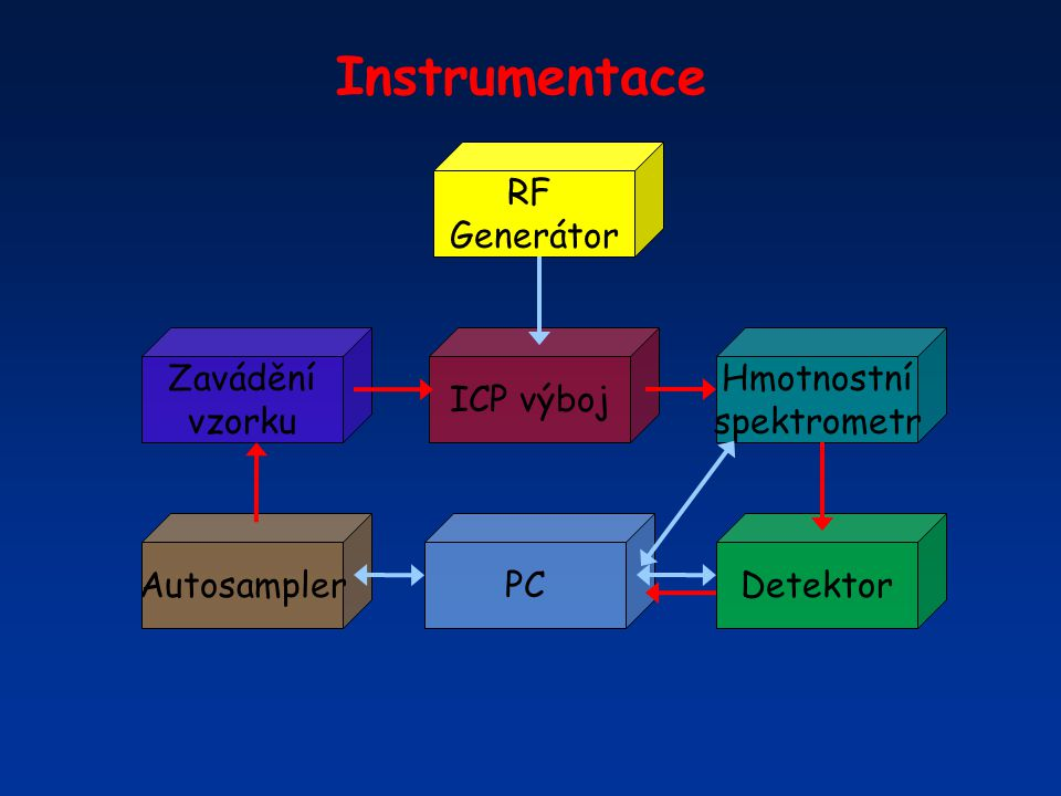 Instrumentace RF Generátor Hmotnostní spektrometr ICP výboj Zavádění vzorku DetektorPCAutosampler
