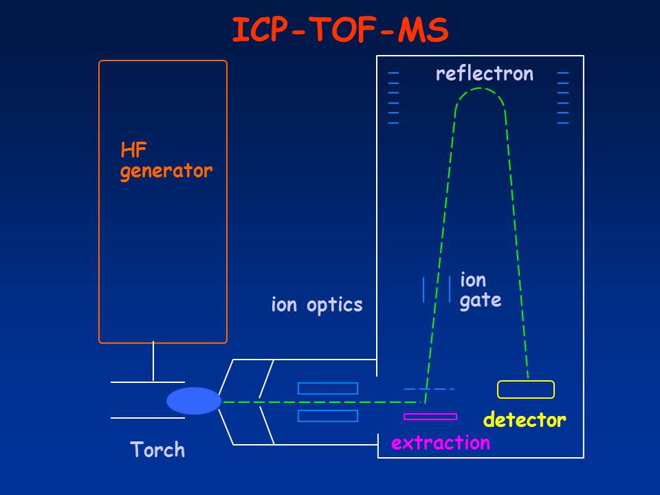 ICP-TOF-MS HF generator ion optics Torch detector extraction reflectron ion gate