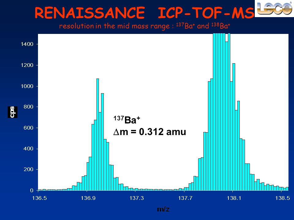 RENAISSANCE ICP-TOF-MS resolution in the mid mass range : 137 Ba + and 138 Ba + 137 Ba +  m = 0.312 amu