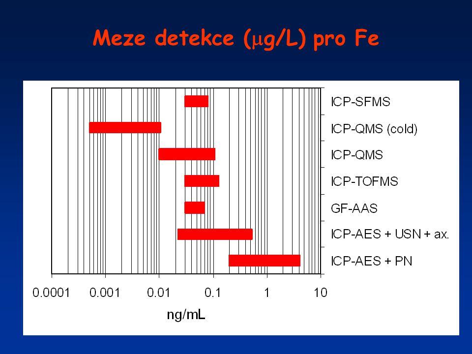 Meze detekce (  g/L) pro Fe