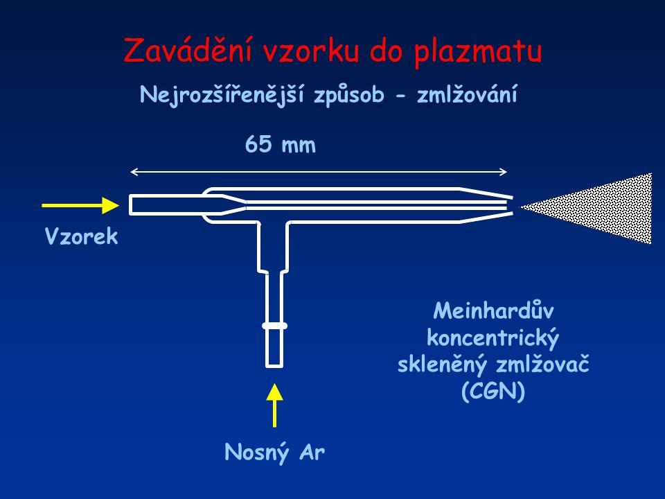 Zavádění vzorku do plazmatu Pravoúhlý zmlžovač (CFN) Vzorek Nosný Ar