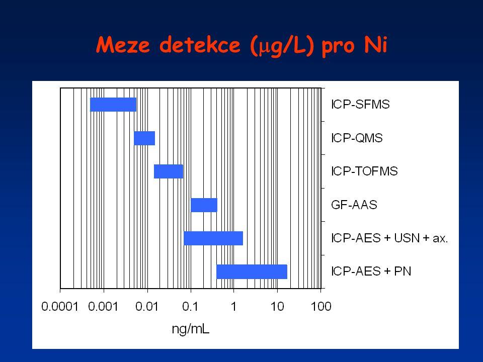 Meze detekce (  g/L) pro Ni