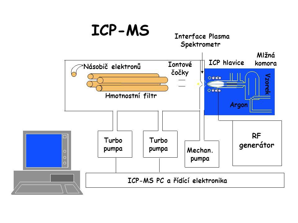 ICP-MS ICP hlavice RF generátor Argon Vzorek Mlžná komora Mechan.