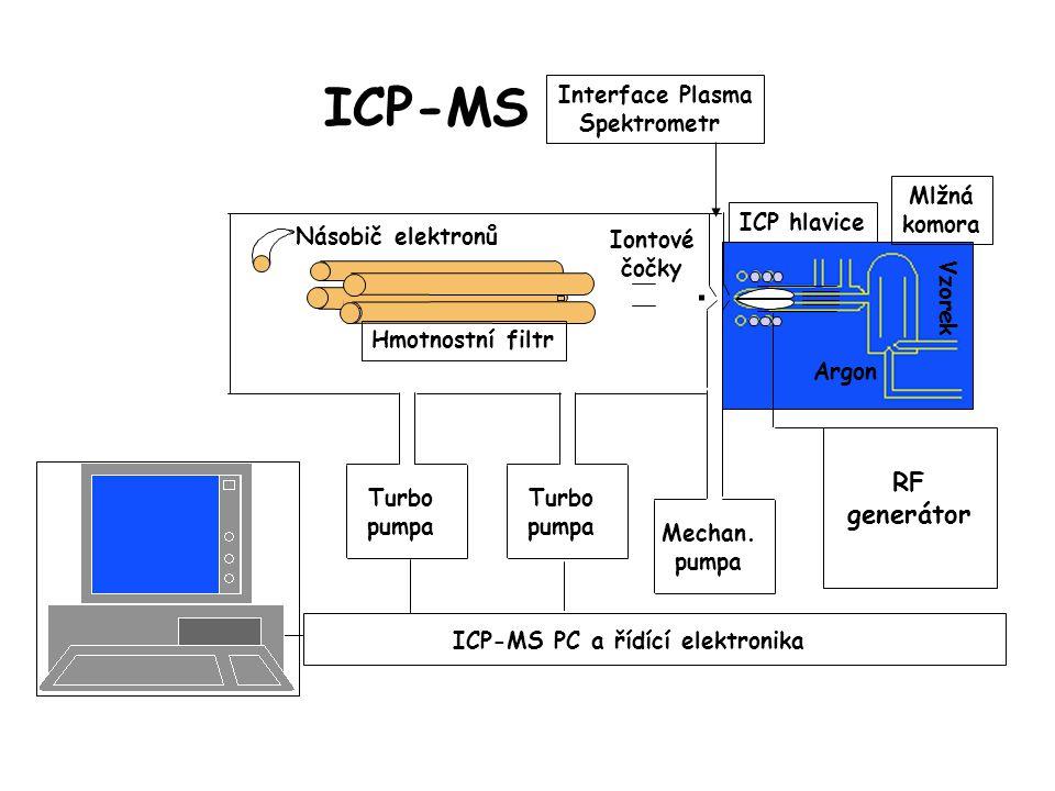 """Prvková a izotopová analýza Monitorování použití střeliva na bázi ochuzeného uranu (DU) """"izotopové podpisy nalezeny v půdě, rostlinách, žížalách na místech palebných postavení a palebných cílů."""
