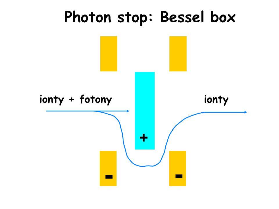 + - - ionty + fotonyionty Photon stop: Bessel box