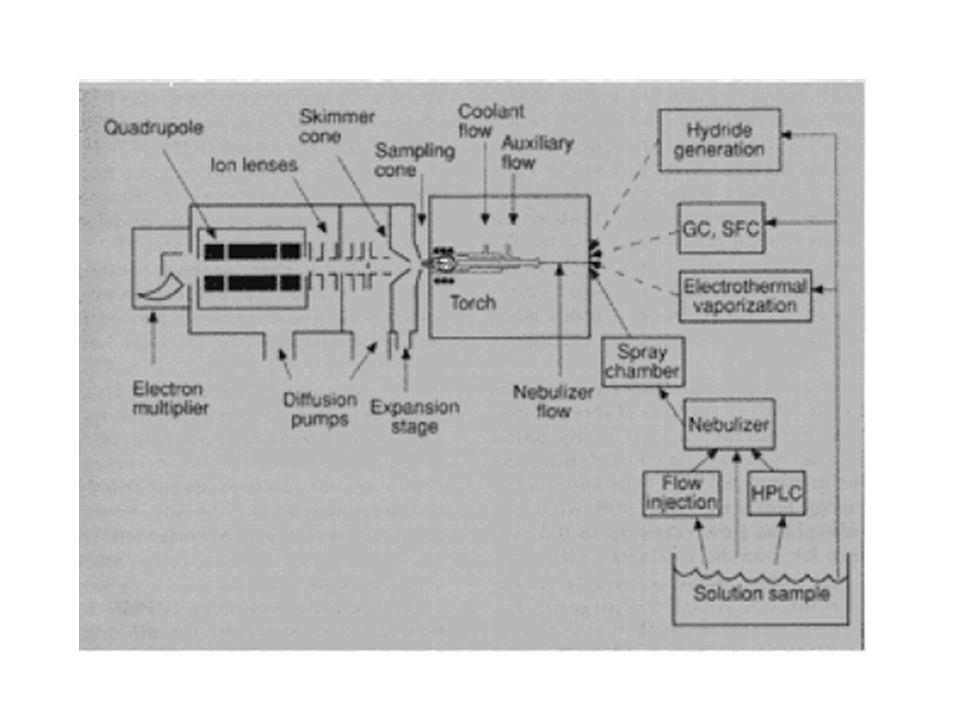 Analyzátory pro ICP-MS o Statické analyzátory: analyzátory sektorové = současně disperse a zaostření (hranol + čočka).