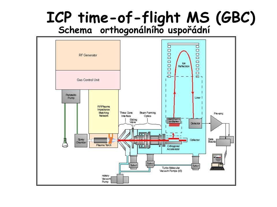 ICP time-of-flight MS (GBC) Schema orthogonálního uspořádní