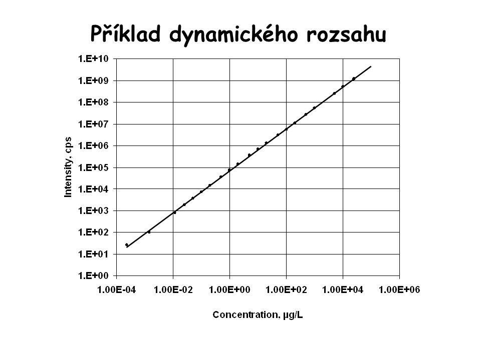 Příklad dynamického rozsahu