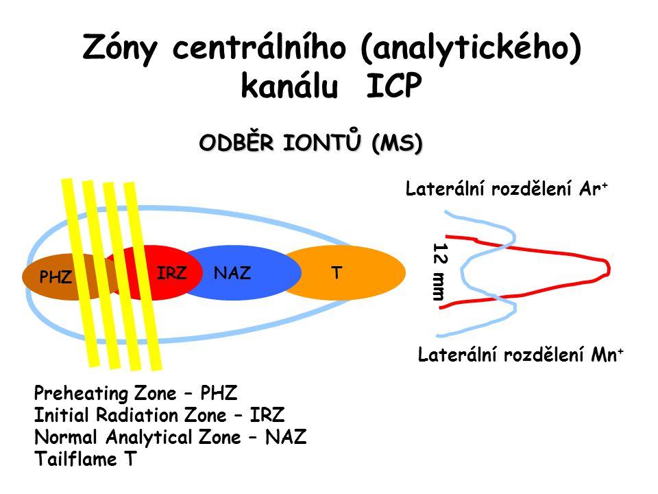 Zóny centrálního (analytického) kanálu ICP TNAZ IRZ 12 mm Laterální rozdělení Mn + Laterální rozdělení Ar + ODBĚR IONTŮ (MS) PHZ Preheating Zone – PHZ Initial Radiation Zone – IRZ Normal Analytical Zone – NAZ Tailflame T