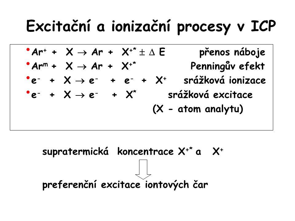 Excitační a ionizační procesy v ICP Ar + + X  Ar + X +*   E přenos náboje Ar m + X  Ar + X +* Penningův efekt e - + X  e - + e - + X + srážková ionizace e - + X  e - + X * srážková excitace (X - atom analytu) supratermická koncentrace X +* a X + preferenční excitace iontových čar
