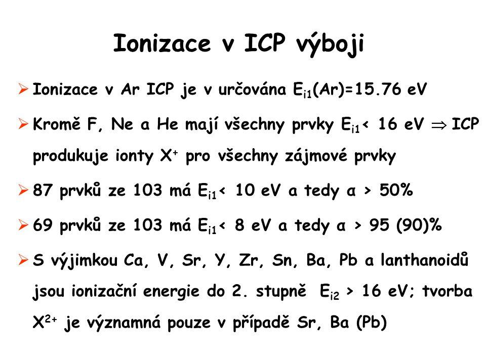 Ionizace v ICP výboji  Ionizace v Ar ICP je v určována E i1 (Ar)=15.76 eV  Kromě F, Ne a He mají všechny prvky E i1 < 16 eV  ICP produkuje ionty X + pro všechny zájmové prvky  87 prvků ze 103 má E i1 50%  69 prvků ze 103 má E i1 95 (90)%  S výjimkou Ca, V, Sr, Y, Zr, Sn, Ba, Pb a lanthanoidů jsou ionizační energie do 2.