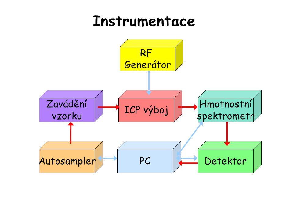 Indukční cívka Výkon 1-2 kW Vnější plazmový p.15 L/min Ar Střední plazmový p.