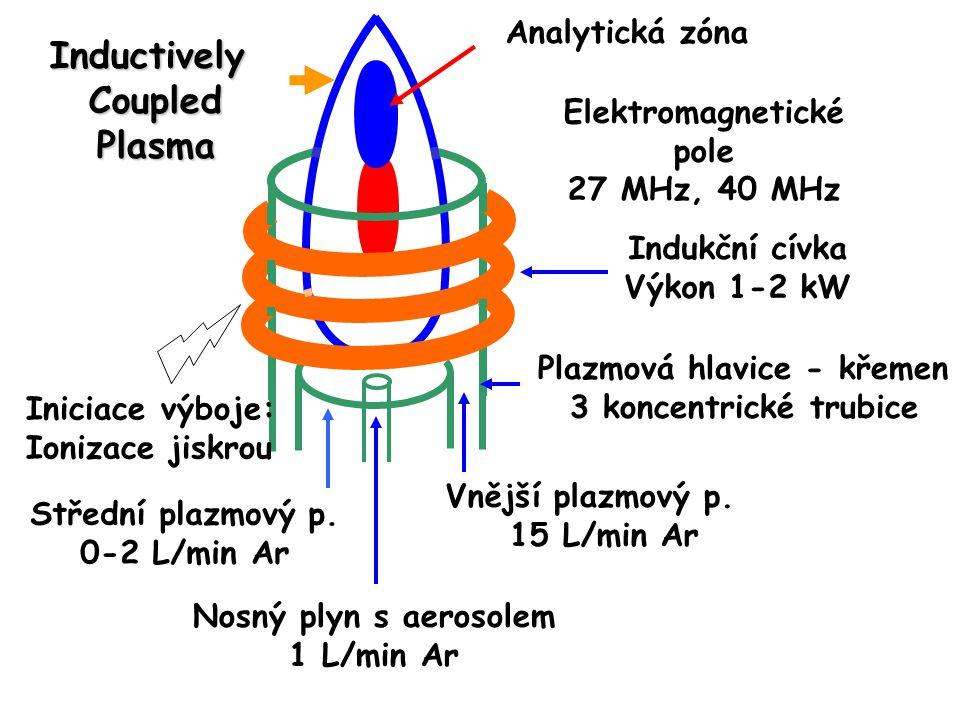 Dvoustupňový interface o Vnitřní kužel (skimmer) je umístěn 2-10 mm za vnějším kuželem.