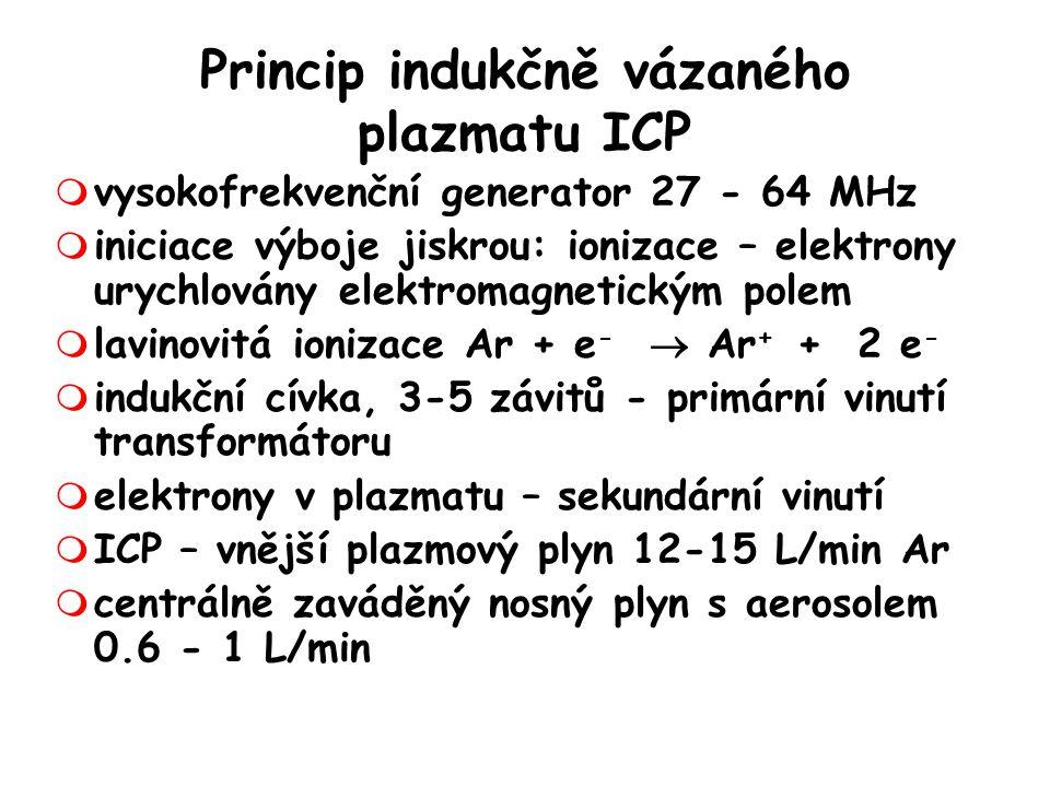 Meze detekce (  g/L) pro Pb