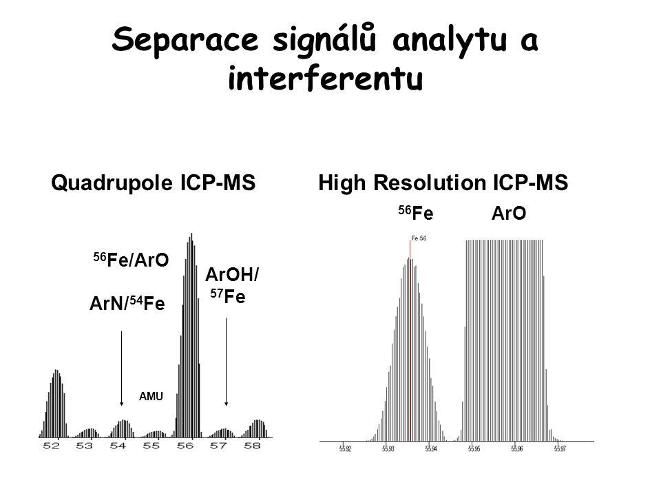 Separace signálů analytu a interferentu Quadrupole ICP-MSHigh Resolution ICP-MS 55.935 55.957 AMU ArO 56 Fe AMU 56 Fe/ArO ArN/ 54 Fe ArOH/ 57 Fe