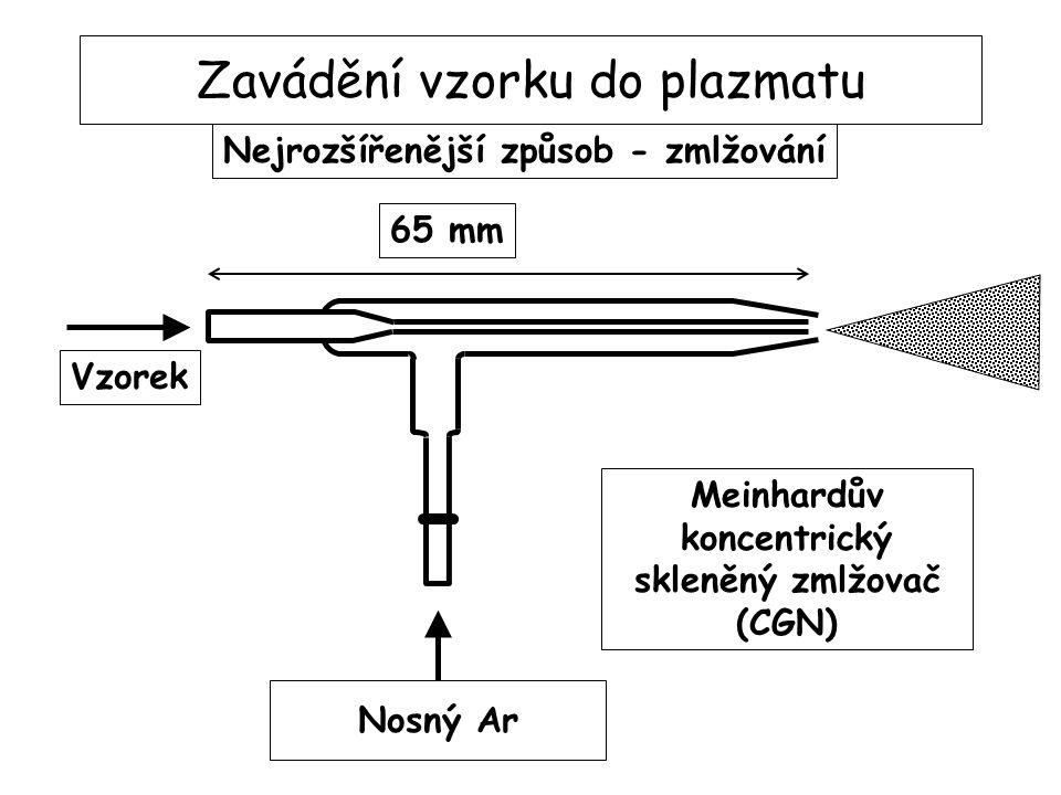 Zavádění vzorku do plazmatu Nosný Ar Vzorek Odpad Mlžná komora dle Scotta ICP