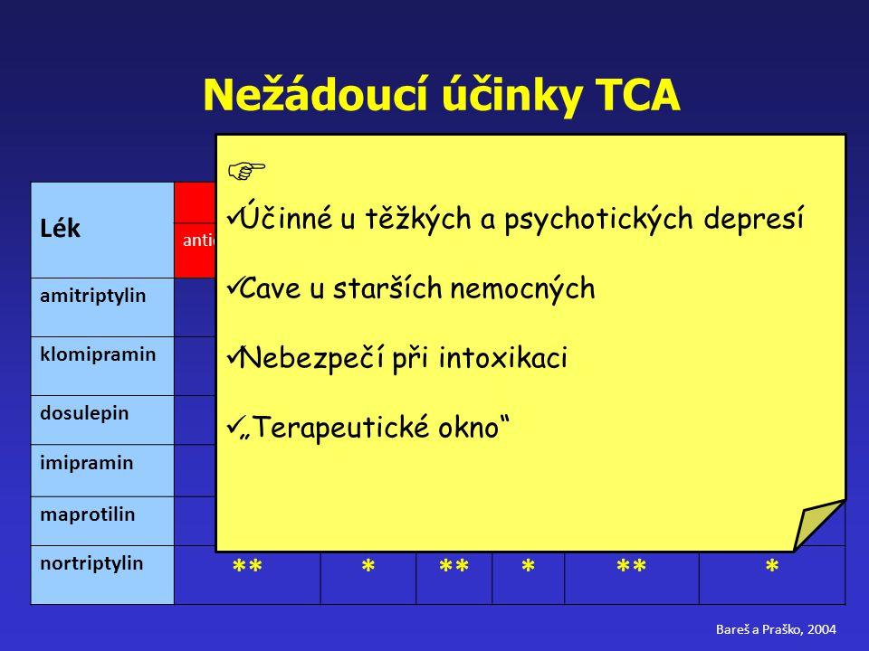 Nežádoucí účinky TCA Lék nežádoucí účinky anticholinergníkardiálnínauseasedacenebezpečí při předávkování prokonvulzivní účinek amitriptylin *** *****