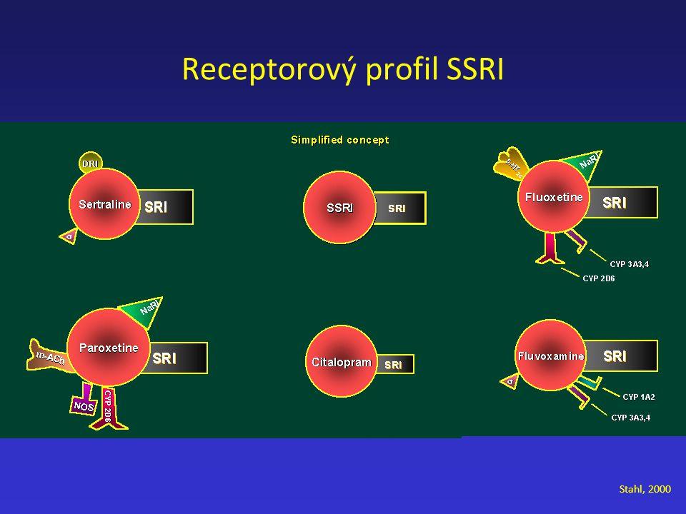 Stahl, 2000 Receptorový profil SSRI