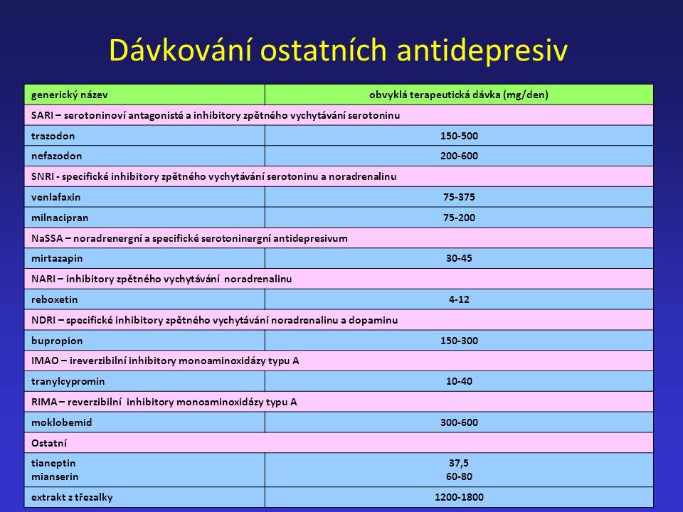 Dávkování ostatních antidepresiv generický názevobvyklá terapeutická dávka (mg/den) SARI – serotoninoví antagonisté a inhibitory zpětného vychytávání