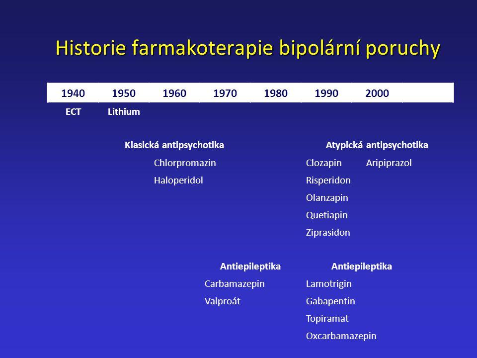Historie farmakoterapie bipolární poruchy 1940195019601970198019902000 ECTLithium Klasická antipsychotikaAtypická antipsychotika ChlorpromazinClozapin