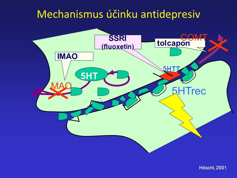 tolcapon Mechanismus účinku antidepresiv 5HT MAO 5HTT 5HTrec COMT IMAO SSRI (fluoxetin) Höschl, 2001