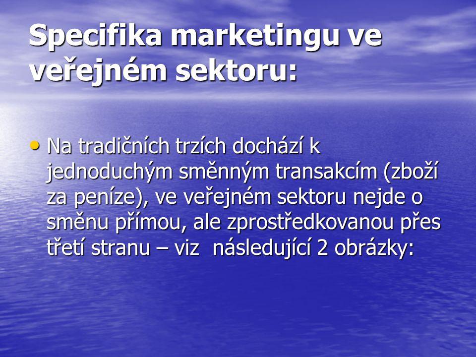Specifika marketingu ve veřejném sektoru: Na tradičních trzích dochází k jednoduchým směnným transakcím (zboží za peníze), ve veřejném sektoru nejde o směnu přímou, ale zprostředkovanou přes třetí stranu – viz následující 2 obrázky: Na tradičních trzích dochází k jednoduchým směnným transakcím (zboží za peníze), ve veřejném sektoru nejde o směnu přímou, ale zprostředkovanou přes třetí stranu – viz následující 2 obrázky: