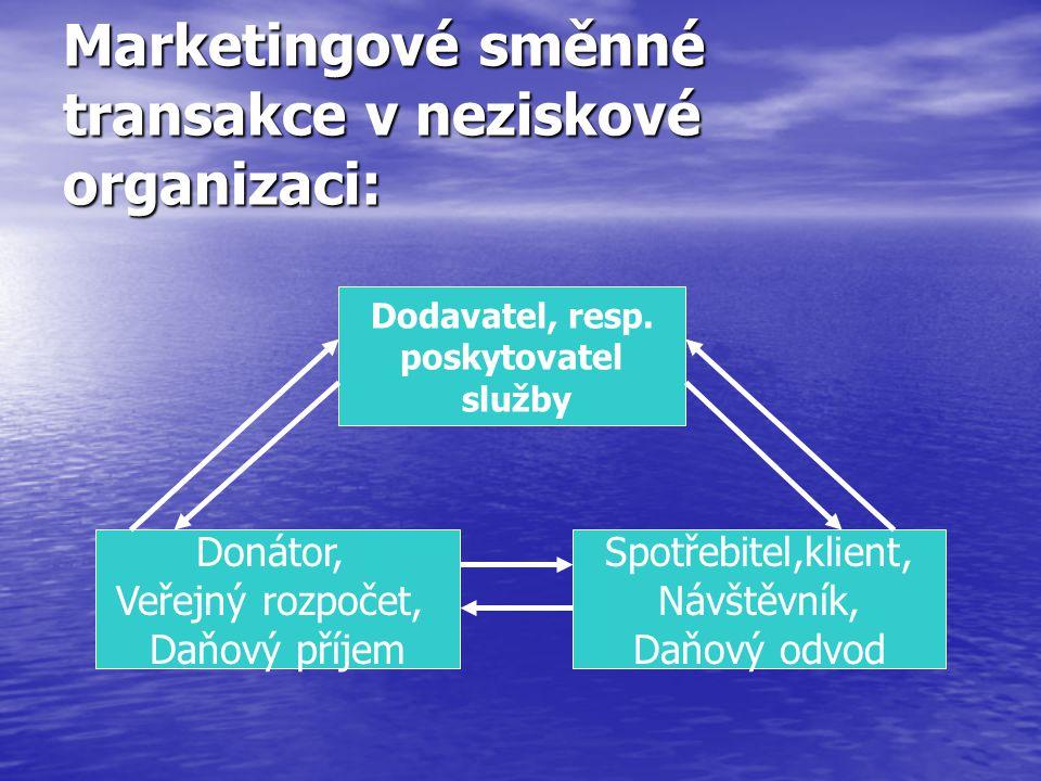 Marketingové směnné transakce v neziskové organizaci: Dodavatel, resp.