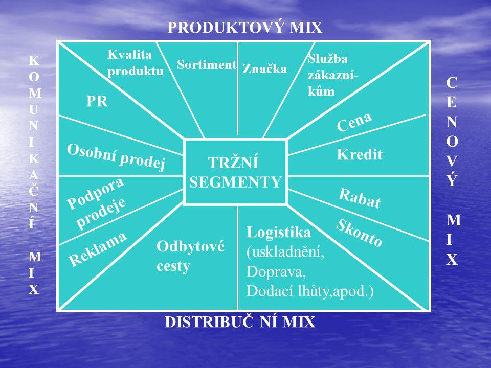 PRODUKTOVÝ MIX KOMUNIKAČNÍMIXKOMUNIKAČNÍMIX CENOVÝMIXCENOVÝMIX DISTRIBUČ NÍ MIX TRŽNÍ SEGMENTY Kvalita produktu Sortiment Značka Služba zákazní- kům Cena Kredit Rabat Skonto PR Osobní prodej Podpora prodeje Reklama Odbytové cesty Logistika (uskladnění, Doprava, Dodací lhůty,apod.)