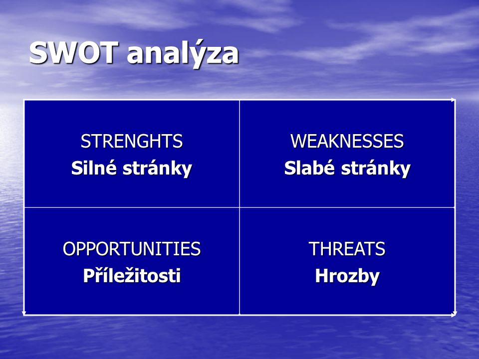 SWOT analýza STRENGHTS Silné stránky WEAKNESSES Slabé stránky OPPORTUNITIESPříležitostiTHREATSHrozby
