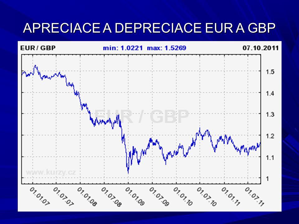 APRECIACE A DEPRECIACE EUR A GBP