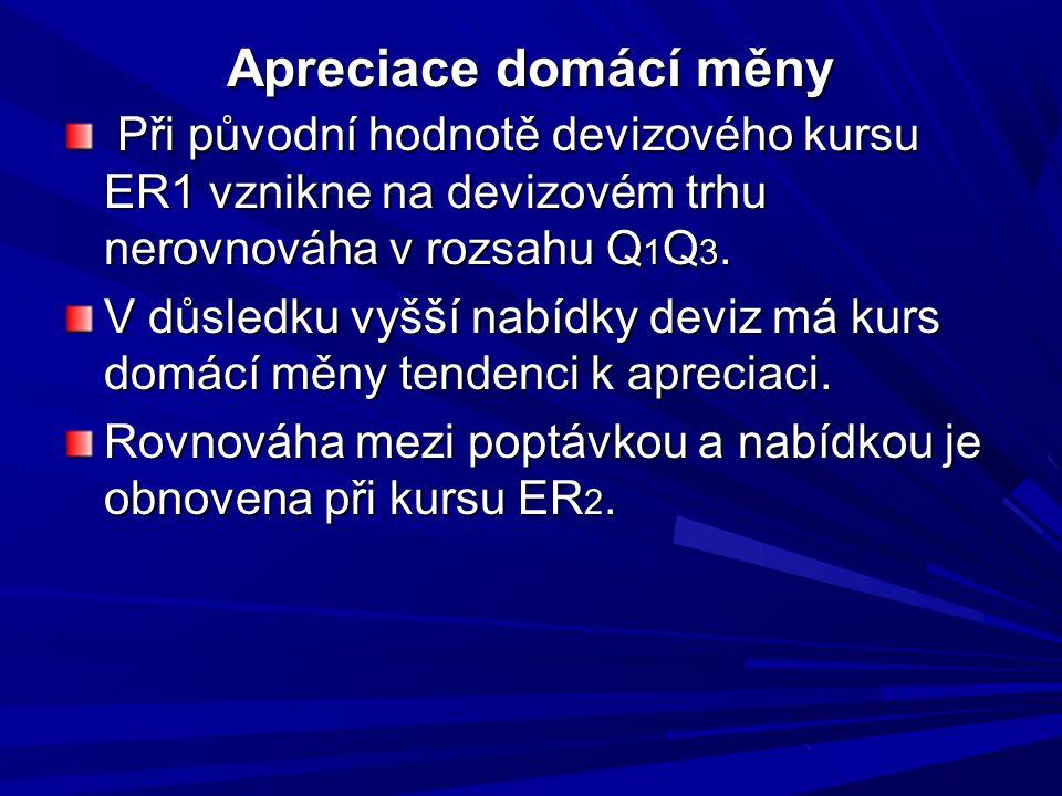Apreciace domácí měny Při původní hodnotě devizového kursu ER1 vznikne na devizovém trhu nerovnováha v rozsahu Q 1 Q 3. Při původní hodnotě devizového