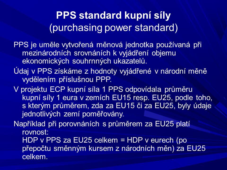 PPS standard kupní síly (purchasing power standard) PPS je uměle vytvořená měnová jednotka používaná při mezinárodních srovnáních k vyjádření objemu e