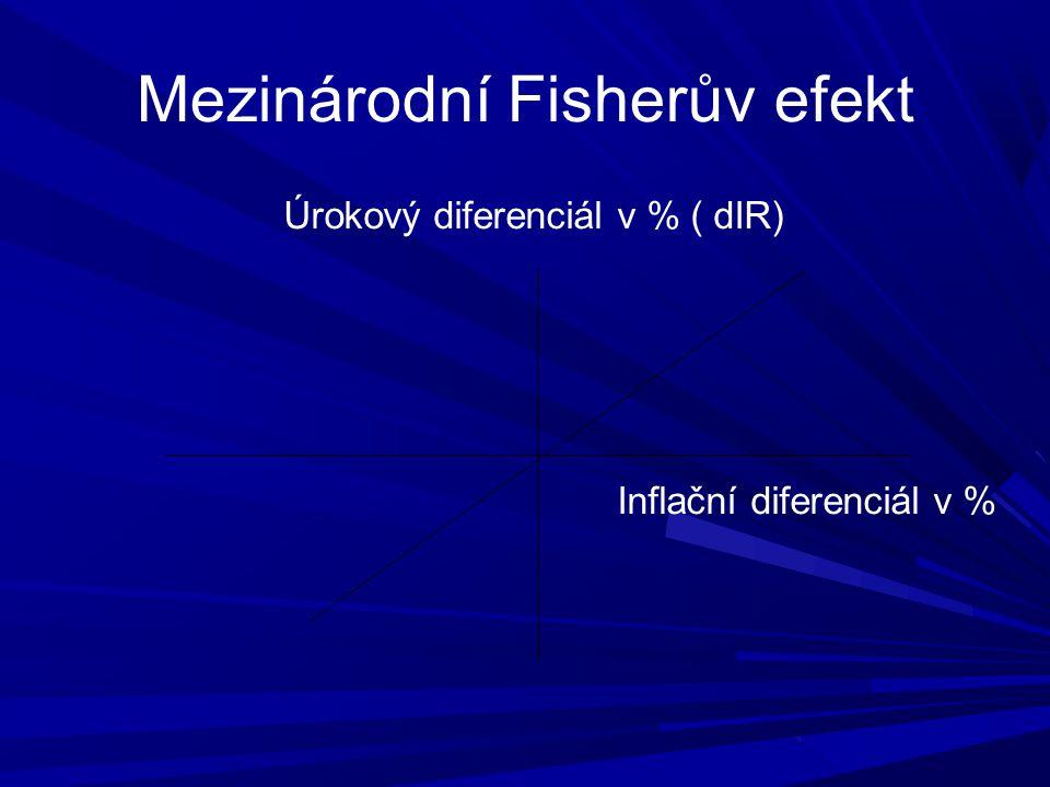 Úrokový diferenciál v % ( dIR) Inflační diferenciál v %