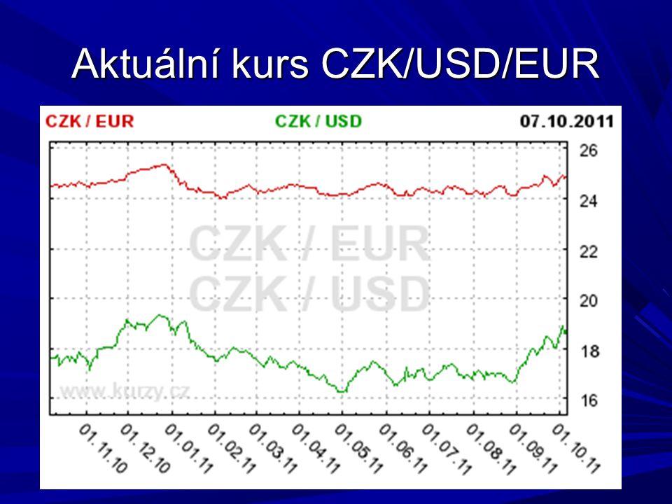 Aktuální kurs CZK/USD/EUR
