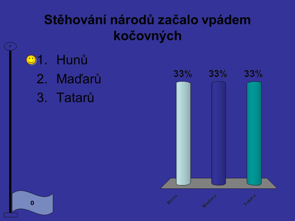 Stěhování národů začalo vpádem kočovných 0 5 1.Hunů 2.Maďarů 3.Tatarů