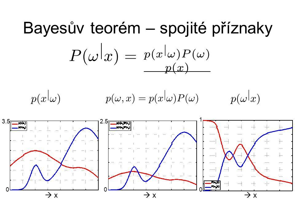 Bayesův teorém – spojité příznaky  x x  x x  x x p ( ! j x ) p ( x j ! ) P ( ! j x ) = p ( x j ! ) P ( ! ) p ( x ) 0 1 0 2.53.5 0 p ( ! ; x ) =